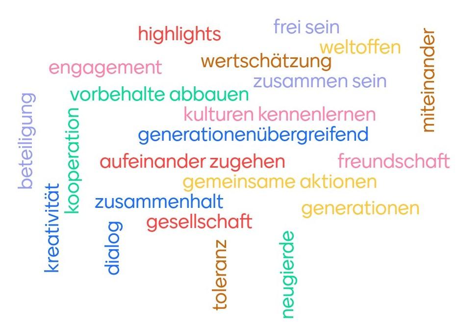 Wortwolke mit Assoziationen zur Cottbuser Woche für Demokratie und Vielfalt.